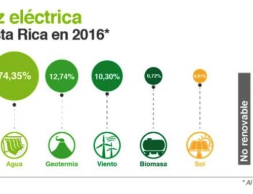 Record rinnovabili per il Costa Rica